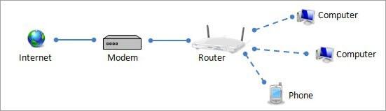 Modem vs router förklarande bild